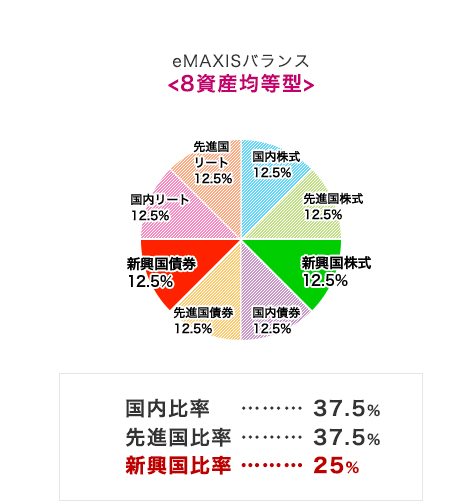 eMAXISバランス<8資産均等型>
