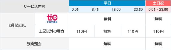 銀行 手数料 北陸 atm
